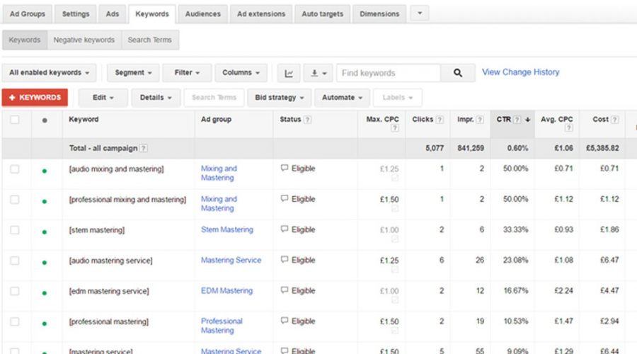 Recent work on Google AdWords Campaign